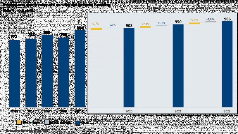Aipb stima quasi 1000 miliardi di masse gestite da Private Banking nel 2022 in Italia