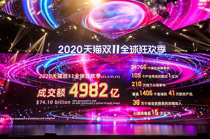 Per Alibaba il Single Day vale 74 mld di dollari di acquisti, attesa per festività in Europa e Usa