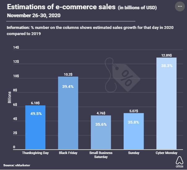 Le vendite dell'e-commerce nel Black Friday sono stimate in aumento del 40% a 10,2 miliardi di dollari