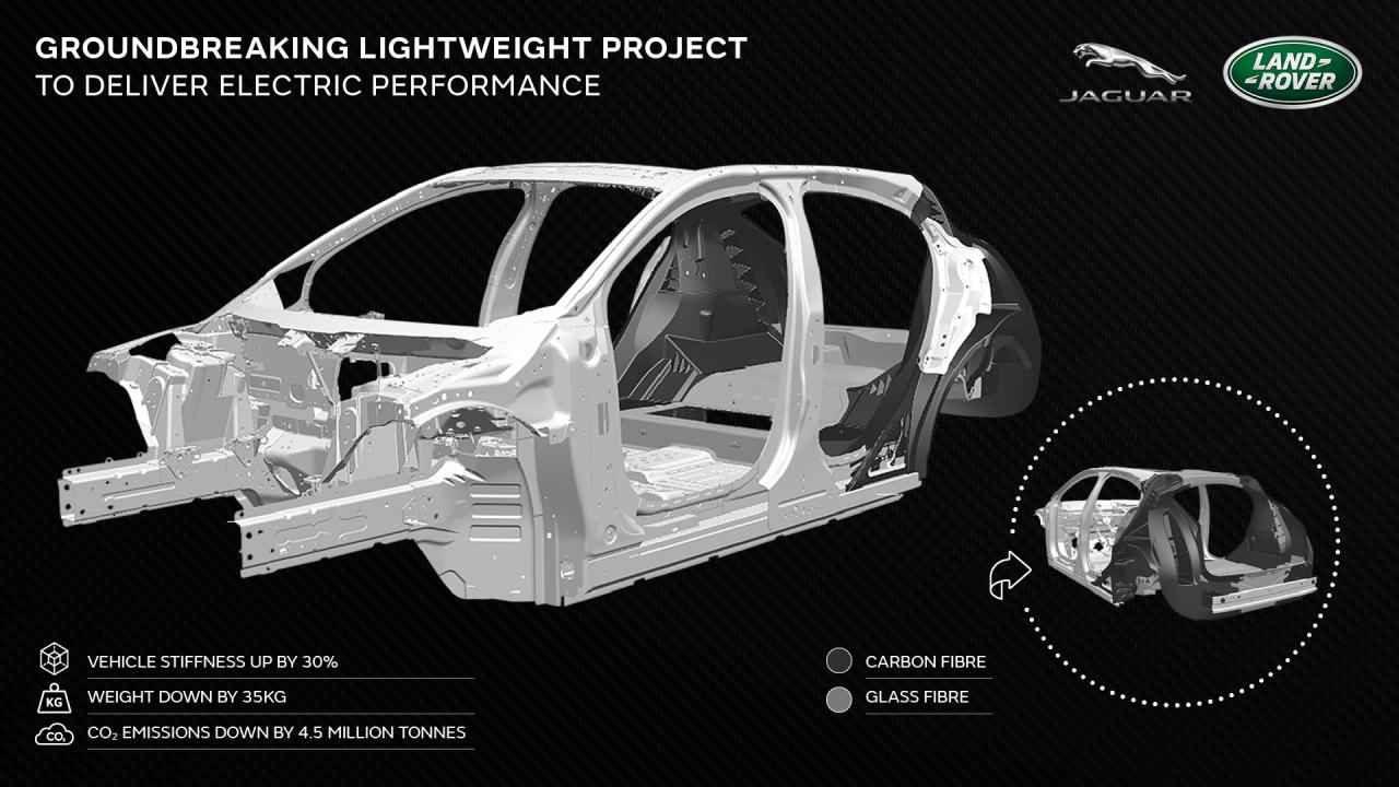 Jaguar Land Rover punta sempre più sull'elettrico con il Programma Tucana