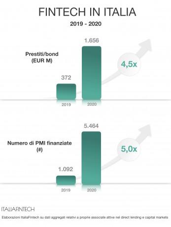 Quadruplicati i finanziamenti per le pmi nel 2020 grazie al Fintech