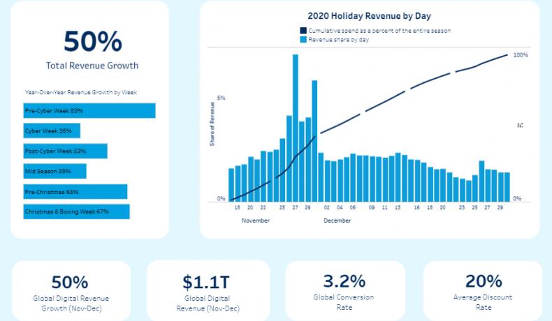 Natale da record per acquisti online: +50% (yoy) e 1,1 trilioni di dollari spesi (Salesforce)