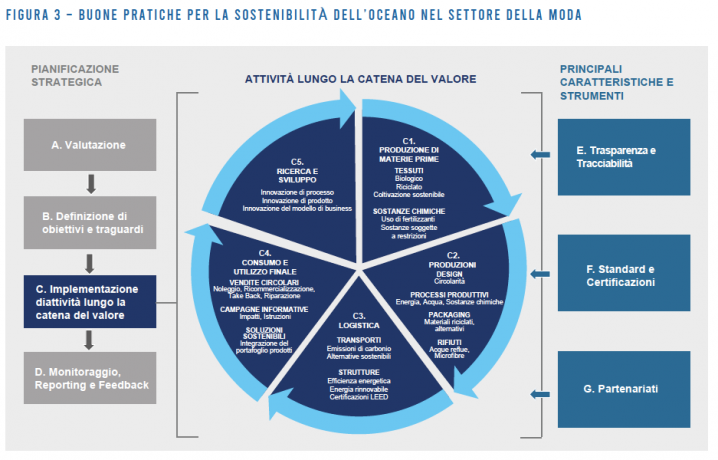 Moda e inquinamento: le 7 linee guida di One Ocean Foundation